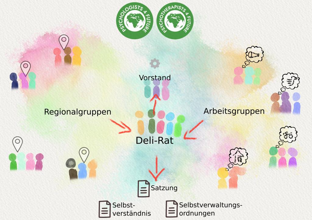 Die Arbeits- und Regionalgruppen entsenden delegierte in den Deli-Rat, der als höchstes Entscheidungsgremium des Vereins die Zusammenarbeit und Ziele festlegt.